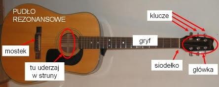 Budowa gitary oraz wskazanie miejsca, w którym najlepiej i najczęściej uderzać w struny realizując bicie gitarowe