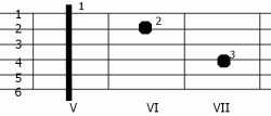 Akord d-moll7 w V pozycji