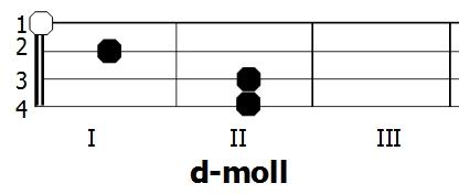 Diagram akordu d-moll - Ukulele