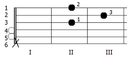 Diagram akordu D-dur (chwyt gitarowy)