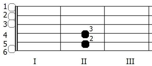 Diagram akordu e-moll (chwyt gitarowy)