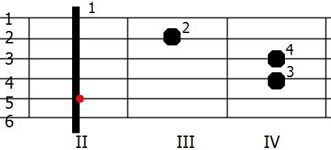 Chwyt gitarowy akordu h-moll