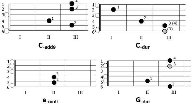 Diagramy akordów Cadd9, D-dur, e-moll, G-dur