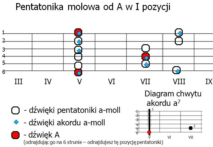 Pentatonika molowa na gitarze od A w I pozycji
