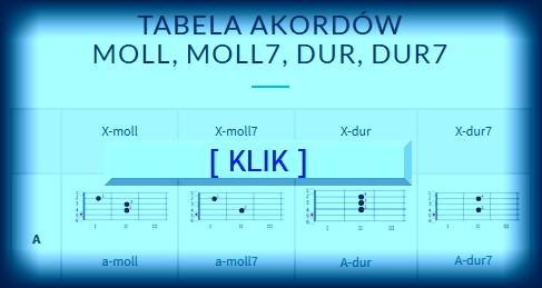 Tabela akordów moll-dur