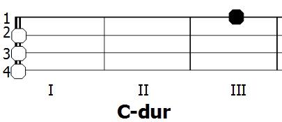 Diagram akordu C-dur - Ukulele