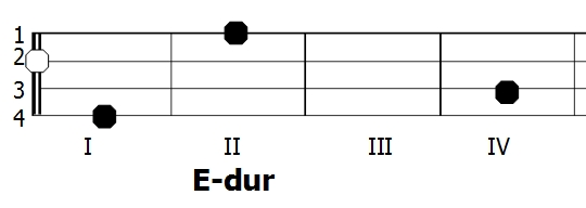 Diagram akordu E-dur - Ukulele