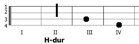 Diagram akordu H-dur - Ukulele