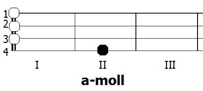 Diagram akordu a-moll - Ukulele