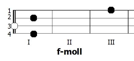 Diagram akordu f-moll - Ukulele