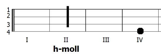 Diagram akordu h-moll - Ukulele