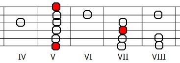 Skala eolska A na gitarze