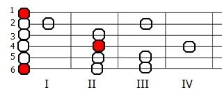 Skala eolska E na gitarze