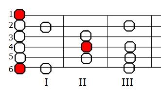Skala fygijska E na gitarze