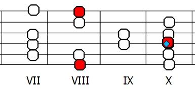 Skala jońska C - diagram na gitarze