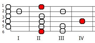 Skala na gitarze - lokrycka Fis