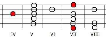 Skala na gitarze - lokrycka H