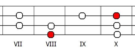Skala jońska C  - diagram na gitarze basowej