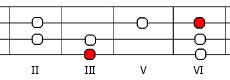 Skala jońska G na gitarze basowej